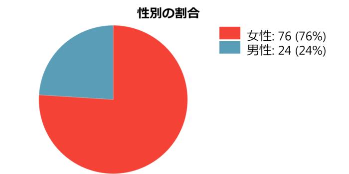 橋本市の蓬庵の男女比率「