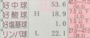 血液検査 好酸球の異常値